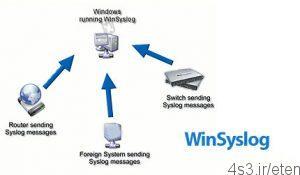 17 3 300x175 - دانلود WinSyslog v14.0 Build 561 x64 - نرم افزار انتقال لاگ ها به سرور
