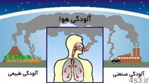 مقابله طبیعی با تاثیر آلودگی هوا بر بدن سایت 4s3.ir