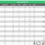 اعلام برنامه 3 هفته پایانی لیگ برتر فوتبال سایت 4s3.ir