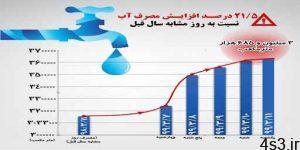افزایش ناگهانی ۲۰ درصدی مصرف آب در شهر تهـــران / پیک لحظهای مصرف آب تهران به ۵۱