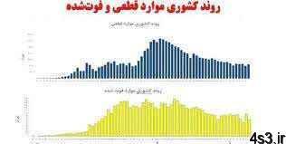 امتحانات نهایی از 17 خرداد آغاز میشود سایت 4s3.ir